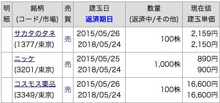 2015 5月 株主優待 カブドットコム証券