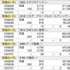 2015年6月にゲットした株主優待!!