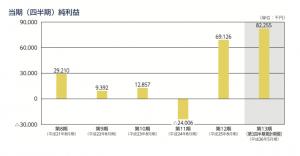 日本PCサービス 純利益