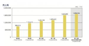 日本PCサービス 売上高