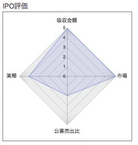 IPO SHIFT レーダーチャート