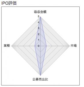 IPO 日本PCサービス レーダー