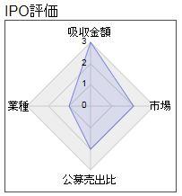 東京ボード工業 レーダー