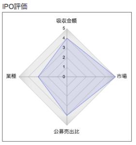 メディカル・データ・ビジョン株式会社 レーダー