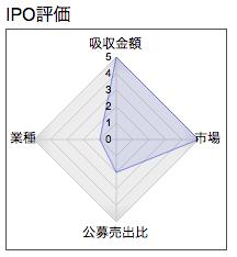 日本動物高度医療センター レーダー
