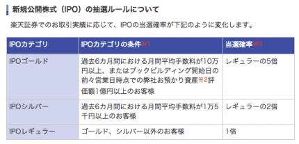 楽天証券 IPO ルール