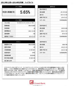 クラウドバンク 新興国マイクロファイナンスファンド 運用レポート