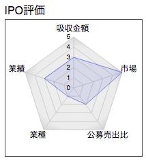 日本スキー場開発 IPO レーダー