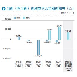IPO 日本スキー場開発 純利益