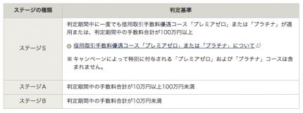 岡三オンライン証券 IPO ステージ制