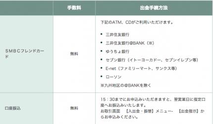 SMBCフレンド証券 入出金 2