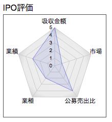 IPO エコノス レーダー