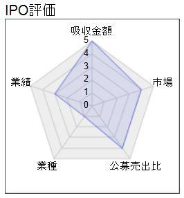 IPO ナガオカ レーダー