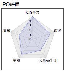 IPO デジタルインフォメーションテクノロジーズ レーダー