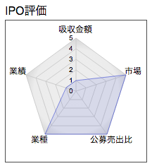 IPO ヘリオス レーダー