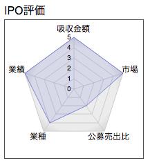 IPO マーケットエンタープライズ レーダー