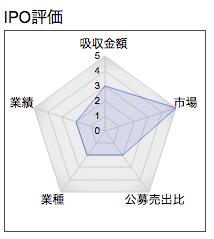 IPO 中村超硬 レーダー1
