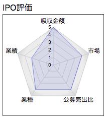 IPO スマートバリュー レーダー