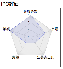 IPO 冨士ダイス レーダー