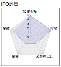 IPO ファンデリー レーダー