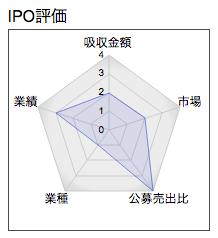 IPO メニコン レーダー