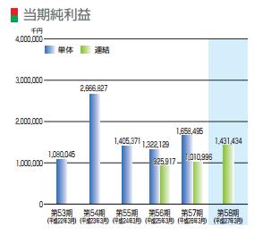 IPO メニコン 純利益