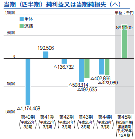 IPO 中村超硬 純利益