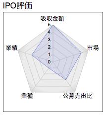 IPO クレステック レーダー
