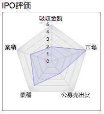IPO イトクロ レーダーチャート