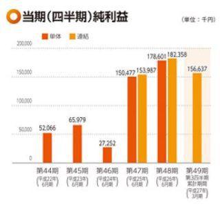IPO 平山 純利益