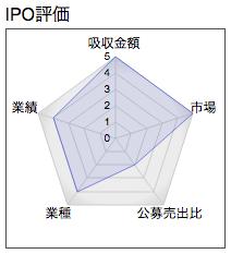 IPO 富士山マガジンサービス レーダー