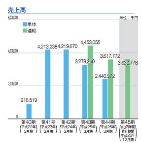 IPO 中村超硬 売り上げ