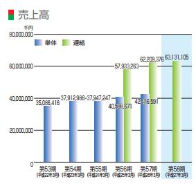 IPO メニコン 売り上げ