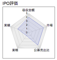 IPO 平山 レーダー