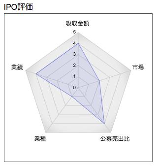 IPO 土木管理総合試験所 レーダー