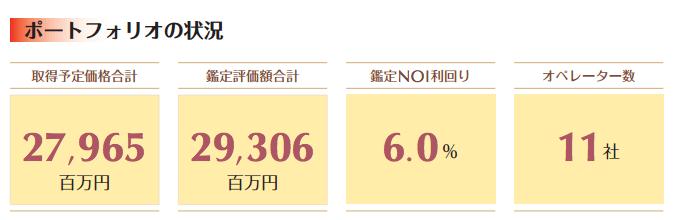 ジャパンシニアリビング投資法人 ポートフォリオ