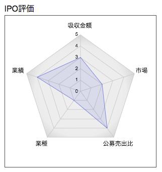ラクトジャパン IPO レーダー