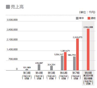 IPO メタップス 売り上げ
