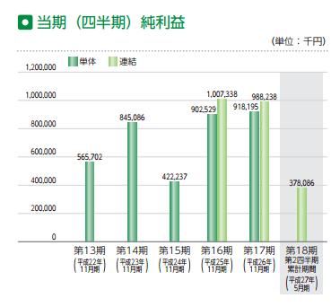 ラクトジャパン IPO 純利益