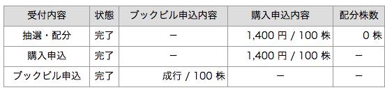 ラクトジャパン カブドットコム証券 抽選結果