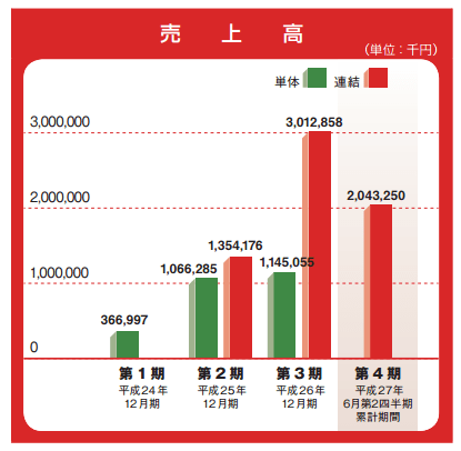 IPO AppBank 売り上げ