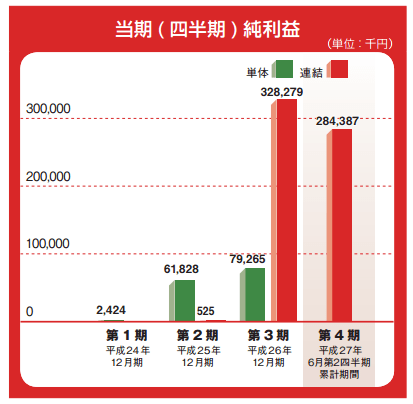 IPO AppBank 純利益