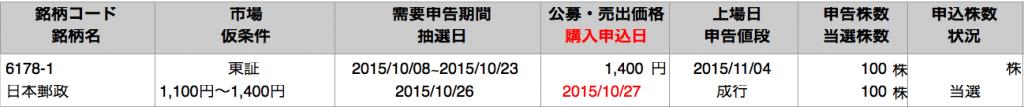岡三証券 日本郵政 当選