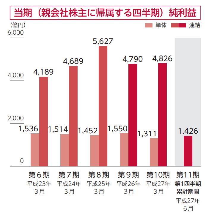 IPO 日本郵政  純利益