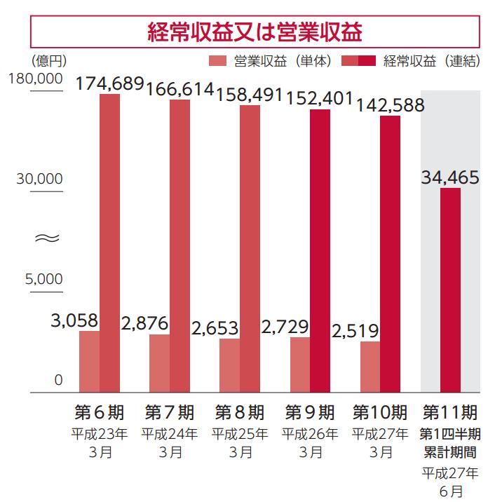 IPO 日本郵政  営業収益