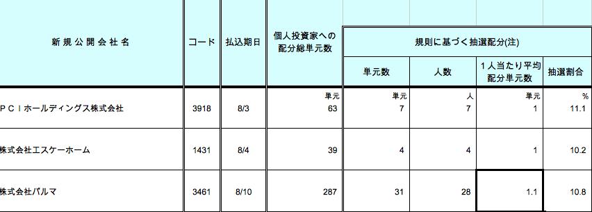 パルマ SMBC日興証券 抽選割合