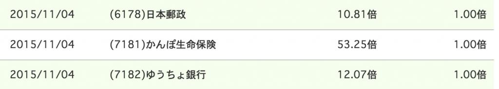 エイチエス証券 日本郵政 抽選倍率