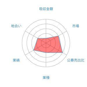 ジャパンミート レーダーチャート