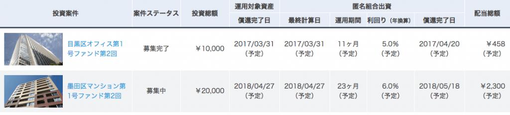 オーナーズブック 4月 追加投資