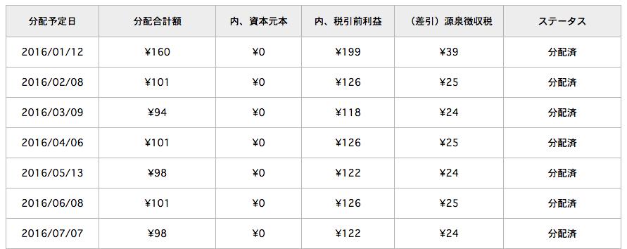 LCレンディング 2016:7 運用レポート 2